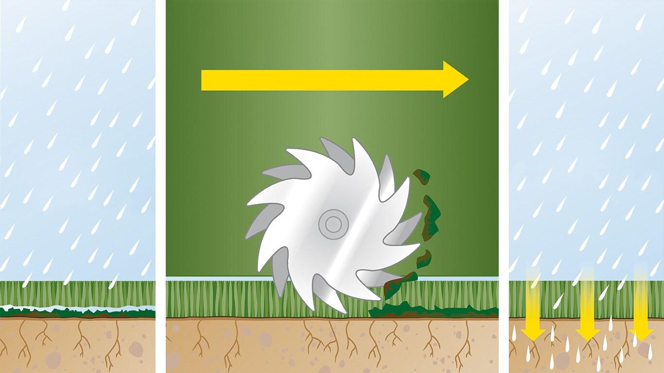 Farväl till mossan: Det krävs korrekt skötsel för att skapa och underhålla en sund gräsmatta. Dit hör även regelbunden vertikalskärning – processen för fysiskt undanröjande av gräsfilt och mossa så att näringen hittar vägen ner i marken